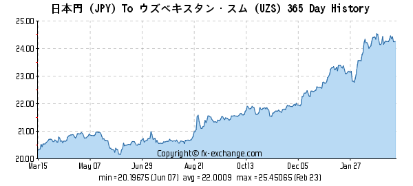 JPY-UZS-365-day-exchange-rates-history-graph